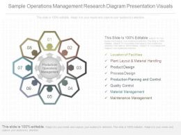 Present Sample Operations Management Research Diagram Presentation Visuals
