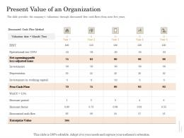 Present Value Of An Organization Subordinated Loan Funding Pitch Deck Ppt Powerpoint Presentation Ideas