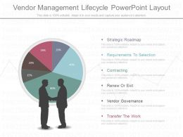 Present Vendor Management Lifecycle Powerpoint Layout