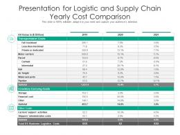 Presentation For Logistic And Supply Chain Yearly Cost Comparison