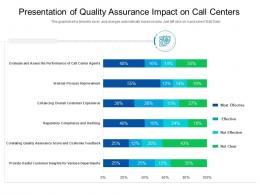Presentation Of Quality Assurance Impact On Call Centers