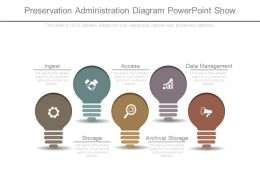 Preservation Administration Diagram Powerpoint Show