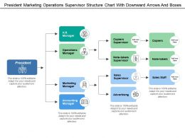 President Marketing Operations Supervisor Structure Chart With Downward Arrows And Boxes