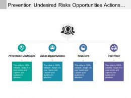 Prevention Undesired Risks Opportunities Actions Integrate Processes Implement Actions