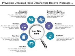 Prevention Undesired Risks Opportunities Receive Processes Best Practices