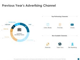 Previous Years Advertising Channel Print Ads Ppt Powerpoint Presentation Styles Outfit