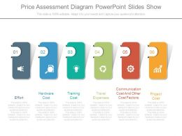 Price Assessment Diagram Powerpoint Slides Show