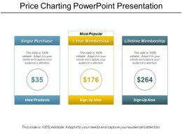 Price Charting Powerpoint Presentation