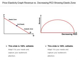 Price Elasticity Graph Revenue Vs Decreasing Ped Showing Elastic Zone