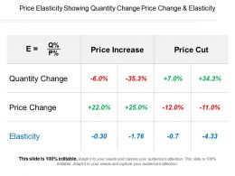 Price Elasticity Showing Quantity Change Price Change And Elasticity