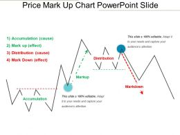 Price Mark Up Chart PowerPoint Slide