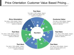 Price Orientation Customer Value Based Pricing Competition Based Pricing
