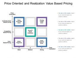 Price Oriented And Realization Value Based Pricing