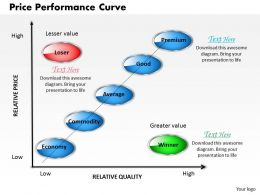 Price Performance Curve Powerpoint Presentation Slide Template