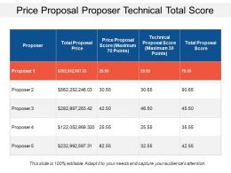 Price Proposal Proposer Technical Total Score