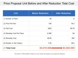 Price Proposal Unit Before And After Reduction Total Cost