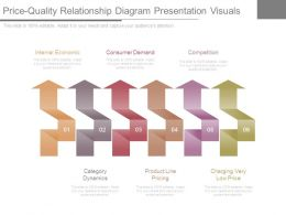 Price Quality Relationship Diagram Presentation Visuals