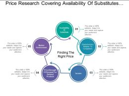Price Research Covering Availability Of Substitutes And Income