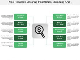 Price Research Covering Penetration Skimming And Psychological