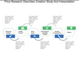 Price Research Describes Creation Study And Interpretation