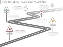 Price Sensitivity Presentation Visual Aids