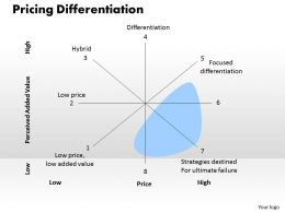 Pricing Differentiation Powerpoint Presentation Slide Template