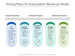 Pricing Plans For Subscription Revenue Model