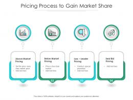 Pricing Process To Gain Market Share