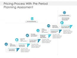 Pricing Process With Preperiod Planning Assessment