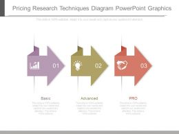 Pricing Research Techniques Diagram Powerpoint Graphics