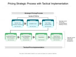 Pricing Strategic Process With Tactical Implementation