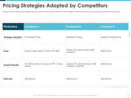 Pricing Strategies Adopted By Competitors Building Effective Brand Strategy Attract Customers