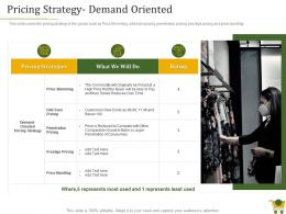 Pricing Strategy Demand Oriented Retail Positioning Strategy Ppt Powerpoint Presentation File
