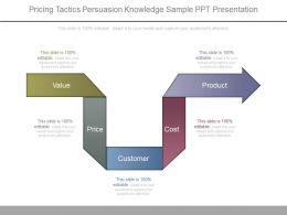 Pricing Tactics Persuasion Knowledge Sample Ppt Presentation