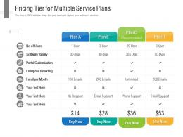 Pricing Tier For Multiple Service Plans