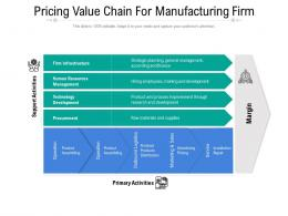 Pricing Value Chain For Manufacturing Firm