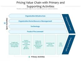 Pricing Value Chain With Primary And Supporting Activities
