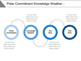 Pride Commitment Knowledge Weather Observation Environmental Change Impact Humans