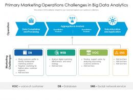 Primary Marketing Operations Challenges In Big Data Analytics