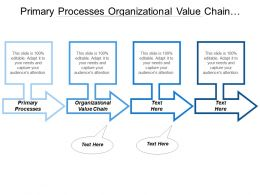 Primary Processes Organizational Value Chain Service Development Management
