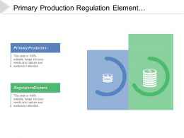 Primary Production Regulation Element Environmental Management Systems Adoption Certification