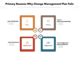 Primary Reasons Why Change Management Plan Fails