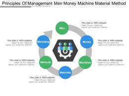 Principles Of Management Men Money Machine Material Method