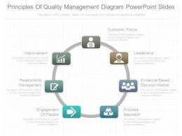 principles_of_quality_management_diagram_powerpoint_slides_Slide01