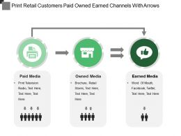 Print Retail Customers Paid Owned Earned Channels With Arrows
