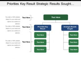 priorities_key_result_strategic_results_sought_annual_report_Slide01