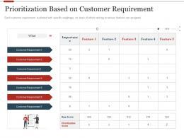 Prioritization Based On Customer Requirement Strategic Initiatives Prioritization Methodology Stakeholders