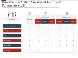 Prioritization Matrix Assessment For Crucial Parameters Cost Ppt Ideas Infographic Template