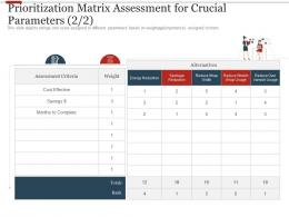 Prioritization Matrix Assessment For Crucial Parameters Reduce Ppt Model Example