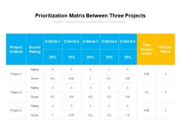 Prioritization Matrix Between Three Projects